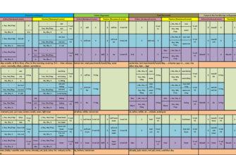 Таблица времен английского языка (активный и пассивный залог) | Пикабу