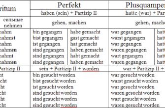 Страдательный залог в немецком языке