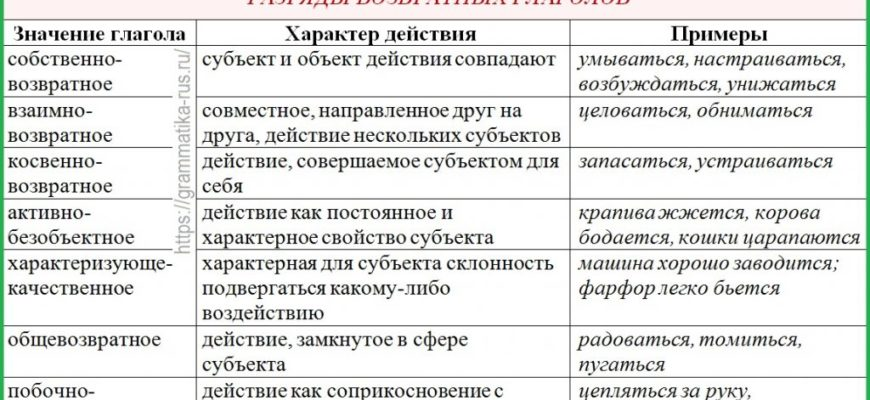 Категория залога - Современный русский язык